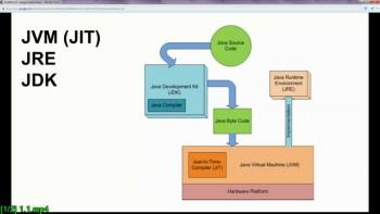 Практика Java. Разработка Web приложения (2016) Обучающие видео